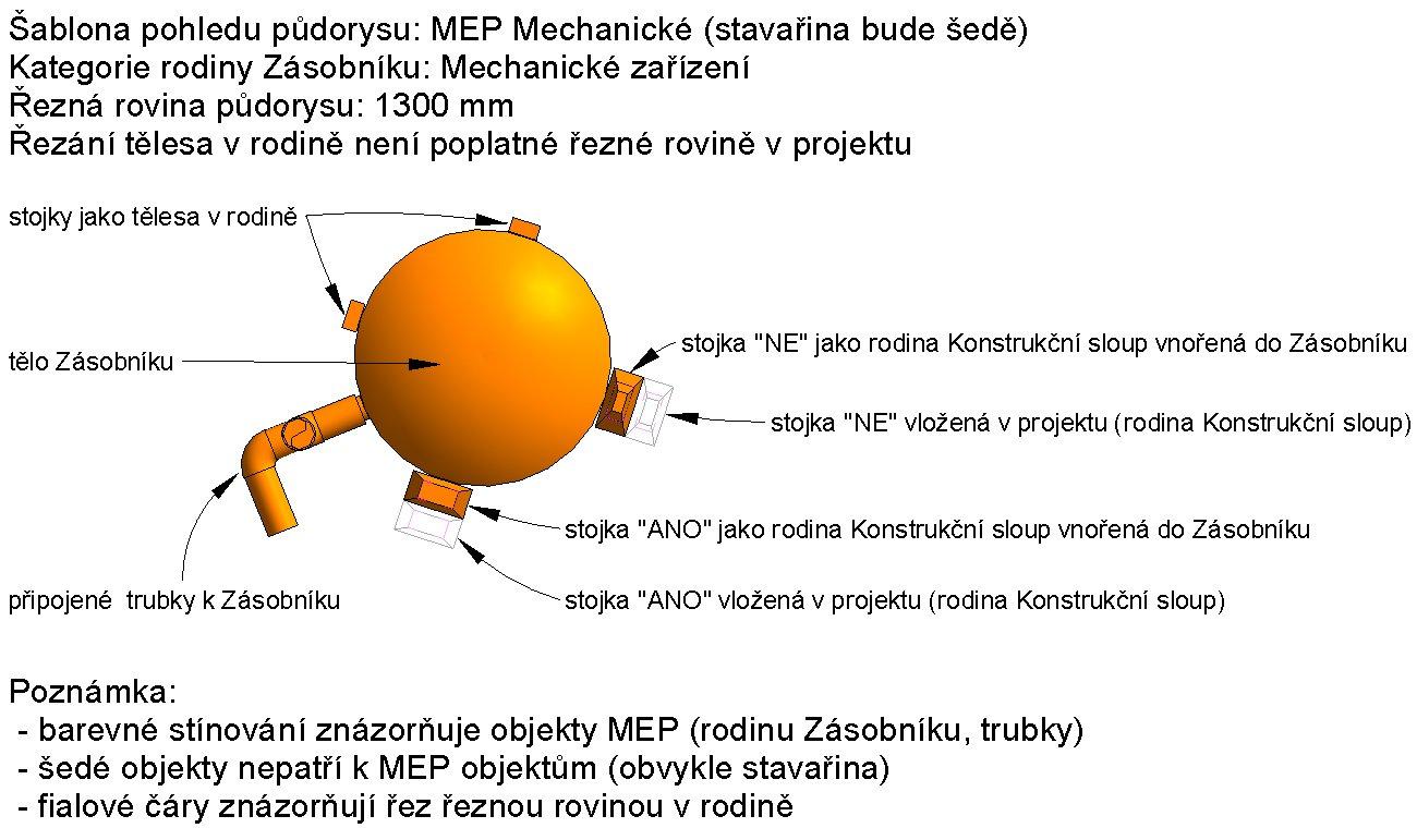 Vysvětlivky k MEP rodině zásobníku