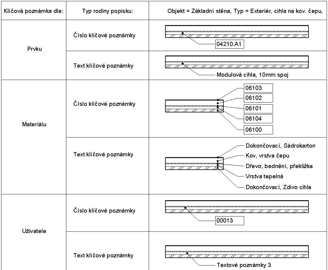 Přehledové schéma druhů klíčových poznámek