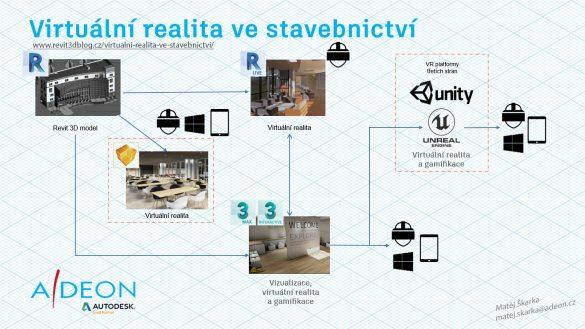 Virtuální-realita-ve-stavebnictvi-workflow