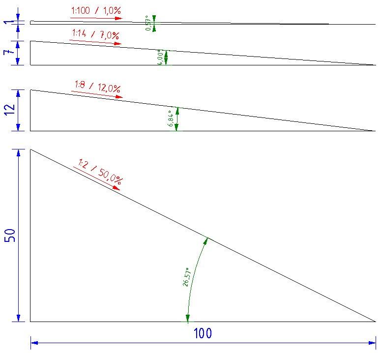 Sklon vyjádřený poměrem, procentem a stupněm