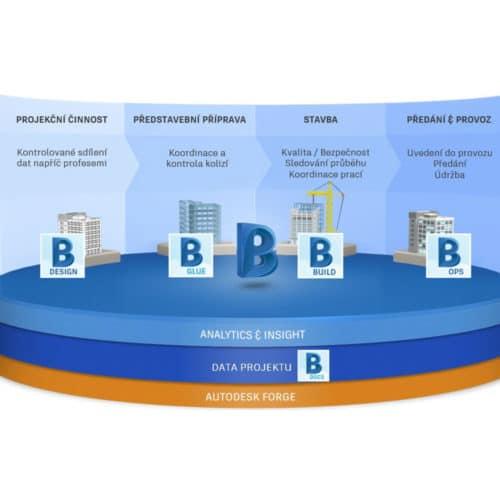 BIM-360-platforma-thumbnail