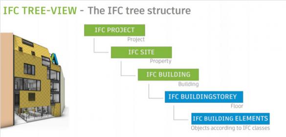 IFC stromová struktura souboru