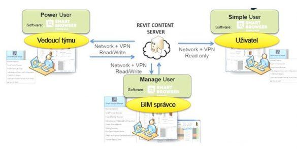 Smart Browser diagram