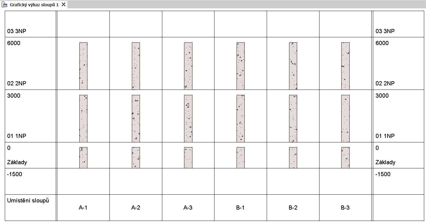 Automaticky generovaný grafický výkaz sloupů