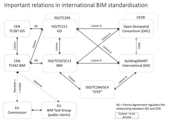 Dulezite vztahy mezi BIM standardy