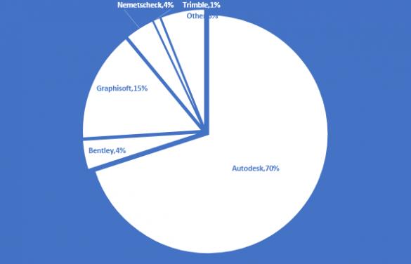 Autodesk aplikace nejrozsirenejsi CAD