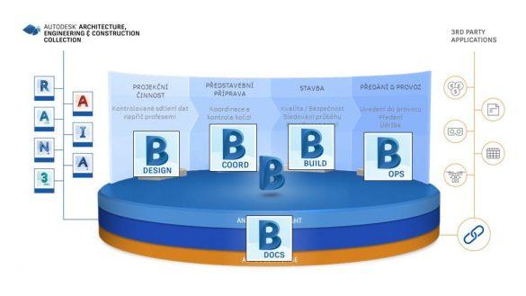 BIM 360 aplikace