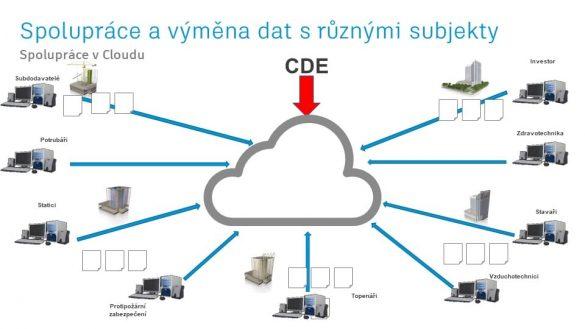 CDE komunikace pro BIM metodiku