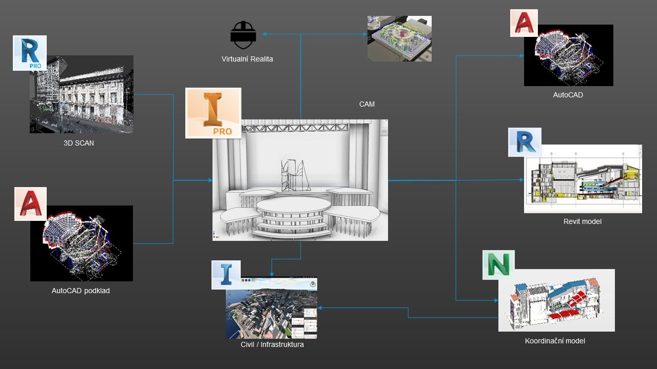 BIM Spoluprace Autodesk aplikaci