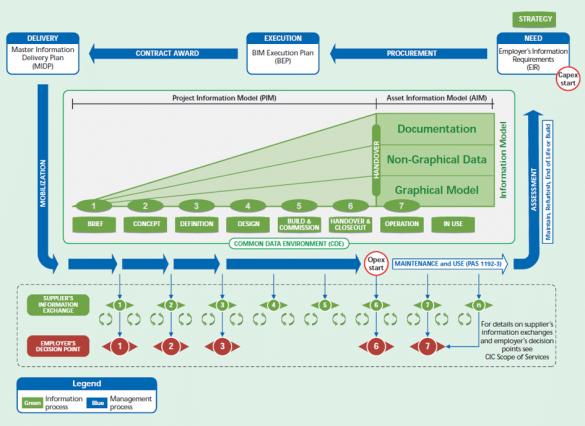 BIM Cyklus předávání informací dle PAS 1192