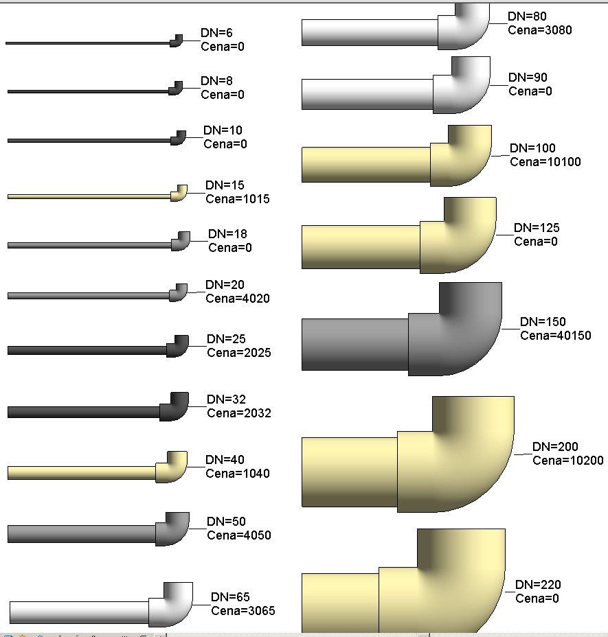 Příklad různých DN a materiálů